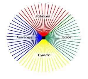 4DF Dimensions