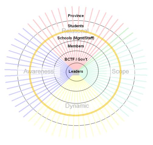4DF BC Teachers domains 2014-09-12