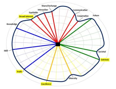 Competition 4D assessment