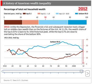 Economist History of Wealth Inequality 2014 Nov