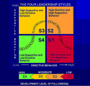 Four Leadship Styles Model