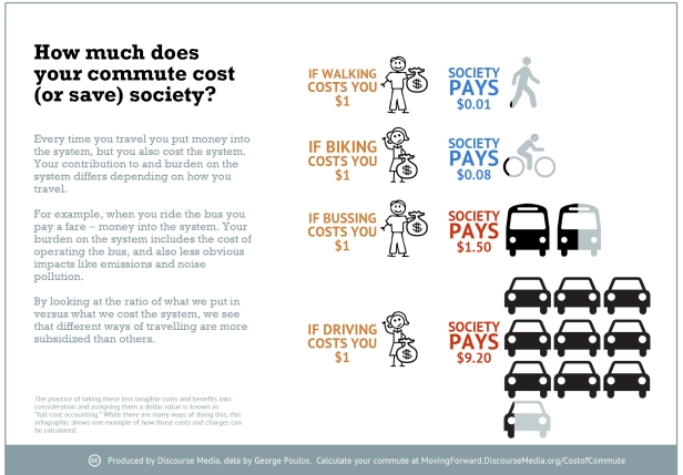 Moving Forward Cost of Commute infographic 2015-03-31